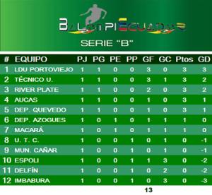Serie B pirmera jornada