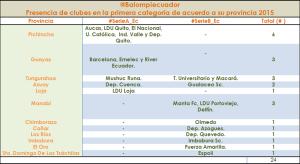 Panorama clubes 2015 por provincia
