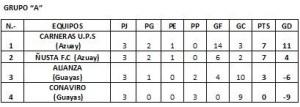 Grupo A posiciones FINAL